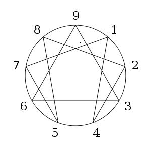 Das Enneagramm für Firmen arbeitet mit den 9 Grundtypen
