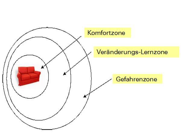 Das KOmfortzonenmodell ist ein Lernmodell der Erlebnispädagogik