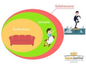 Komfortzonenmodell als Download